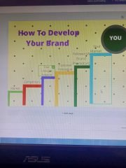 7 Steps To Your Brand Image